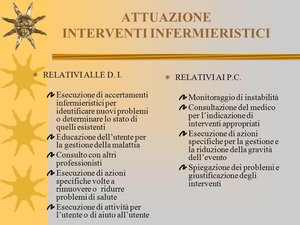 ATTUAZIONE INTERVENTI INFERMIERISTICI