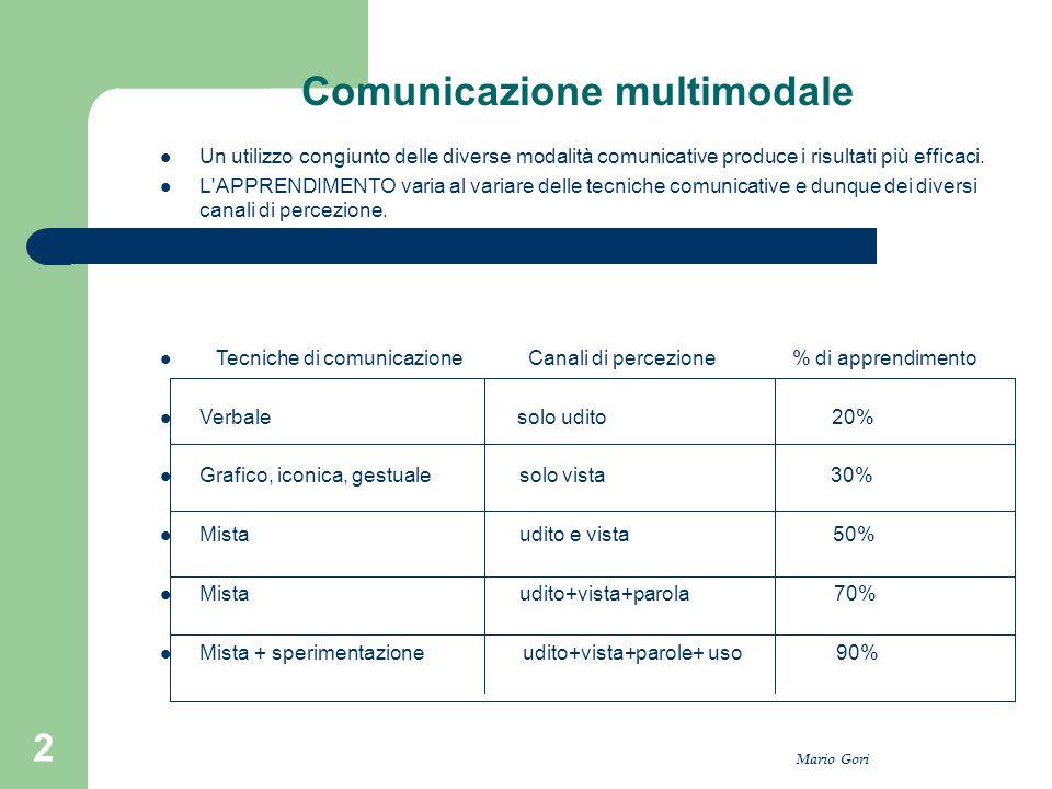 Comunicazione multimodale