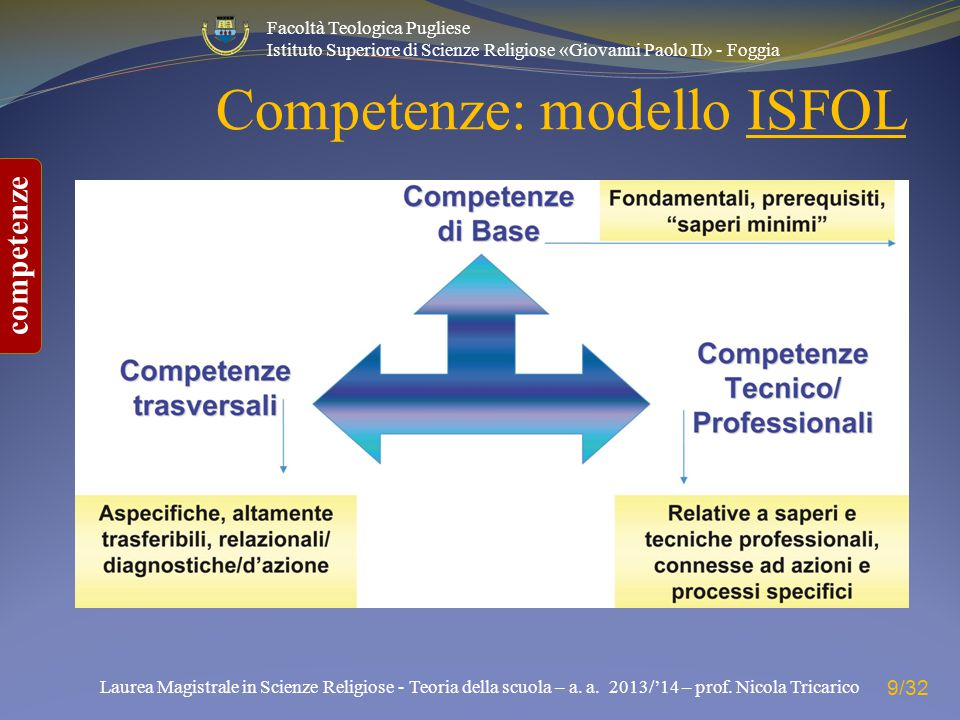 Competenze: modello ISFOL