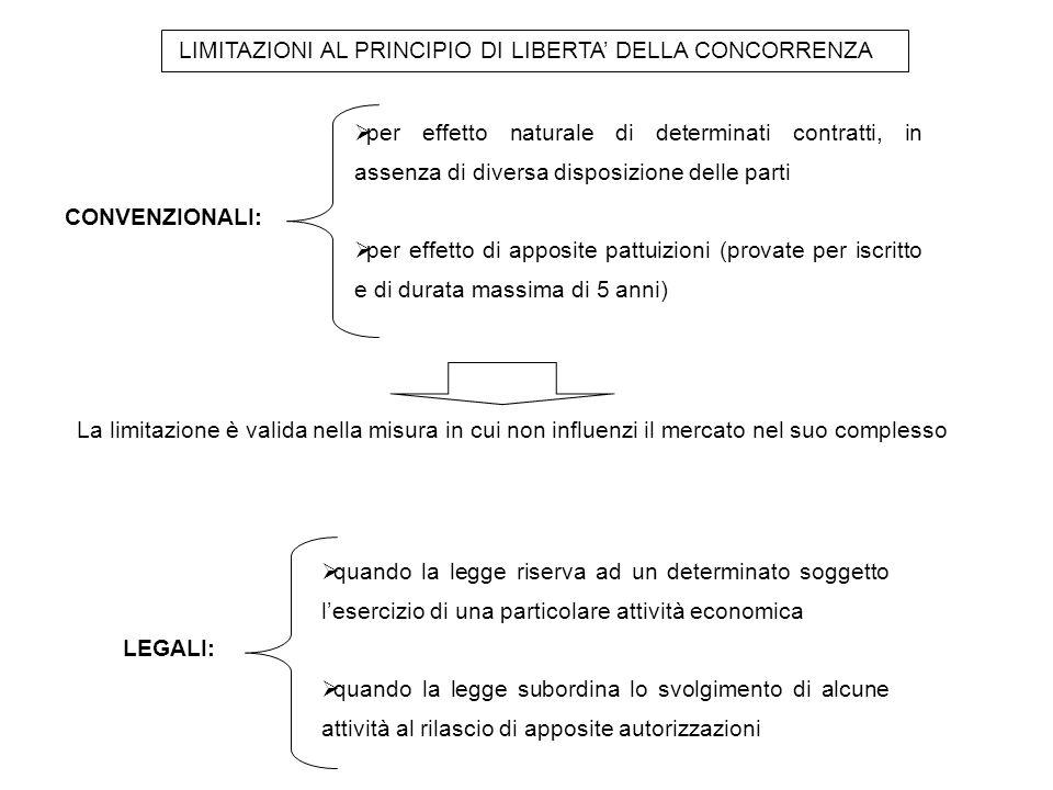 LIMITAZIONI AL PRINCIPIO DI LIBERTA' DELLA CONCORRENZA