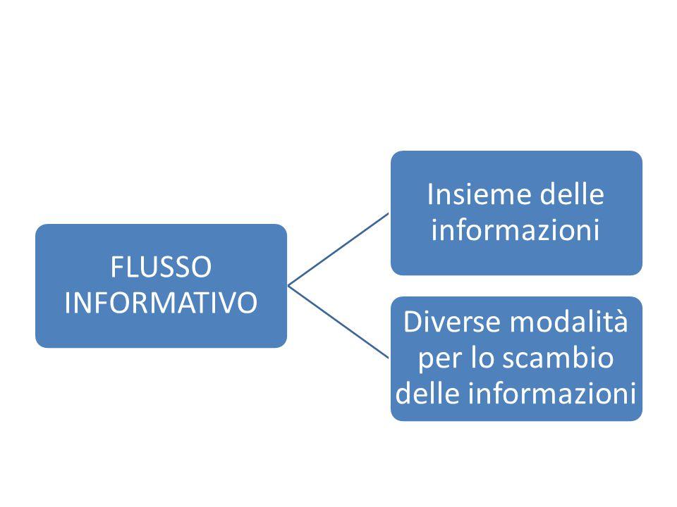 Insieme delle informazioni