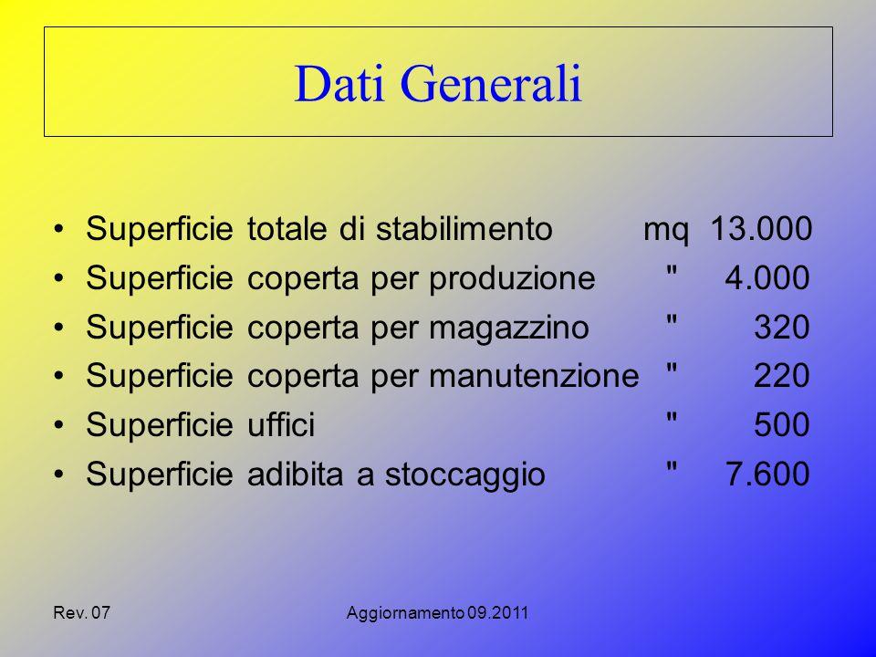 Dati Generali Superficie totale di stabilimento mq 13.000