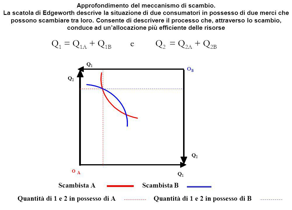 Q1 = Q1A + Q1B e Q2 = Q2A + Q2B Scambista A Scambista B