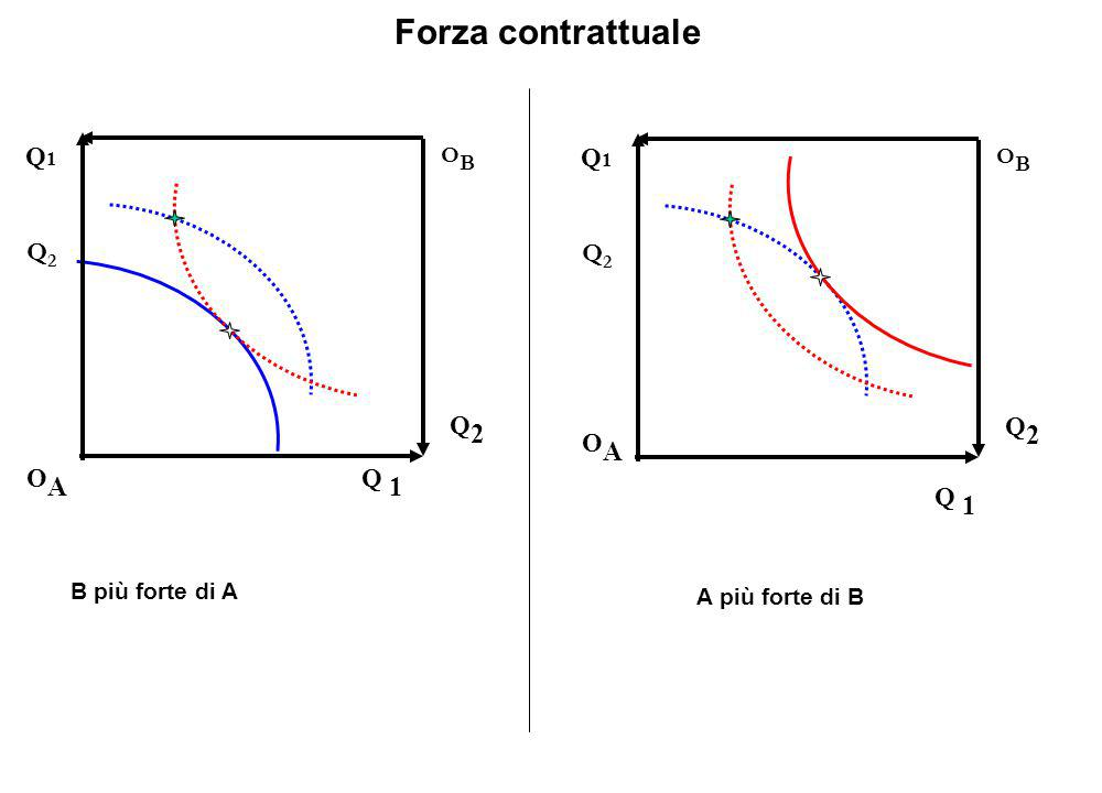 Forza contrattuale Q1 Q1 Q2 Q2 Q2 Q2 OA OA Q 1 Q 1 OB OB