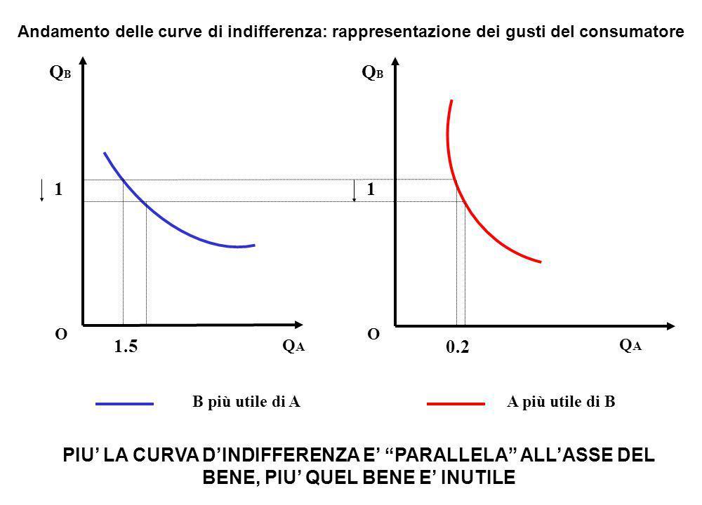 Andamento delle curve di indifferenza: rappresentazione dei gusti del consumatore