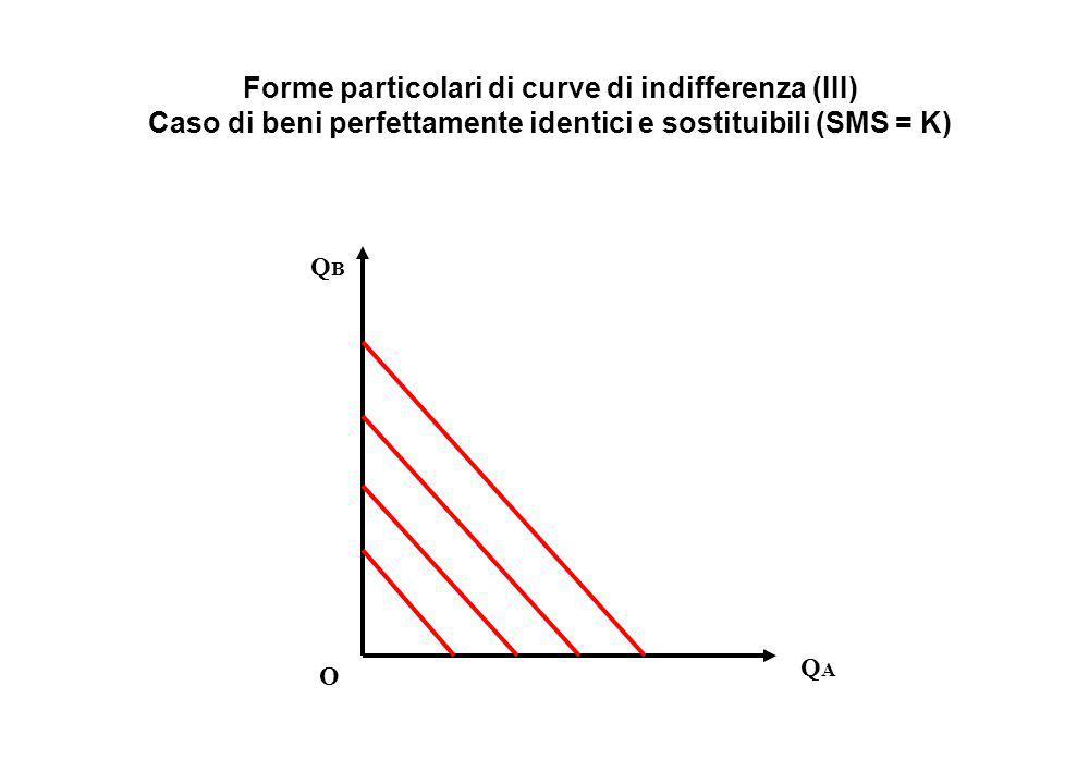 Forme particolari di curve di indifferenza (III) Caso di beni perfettamente identici e sostituibili (SMS = K)