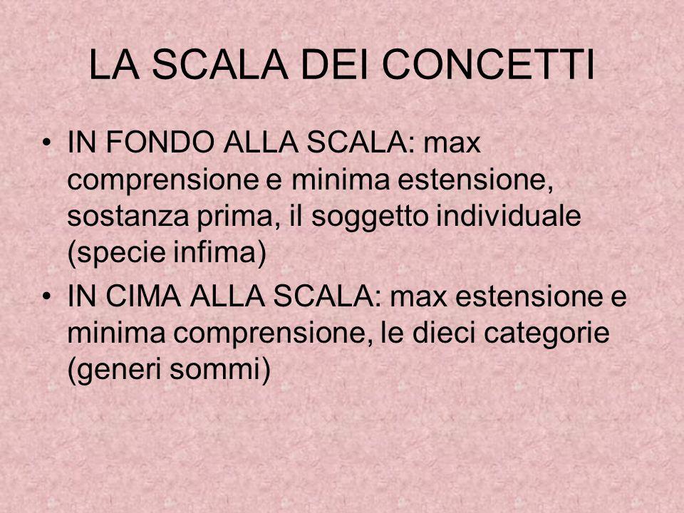 LA SCALA DEI CONCETTI IN FONDO ALLA SCALA: max comprensione e minima estensione, sostanza prima, il soggetto individuale (specie infima)
