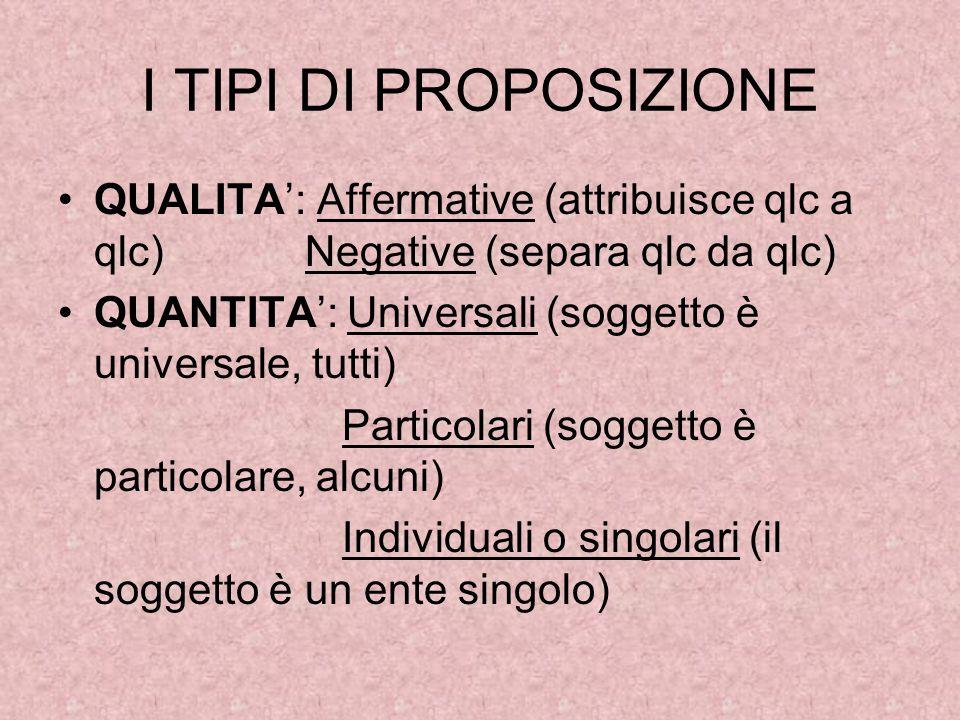 I TIPI DI PROPOSIZIONE QUALITA': Affermative (attribuisce qlc a qlc) Negative (separa qlc da qlc)