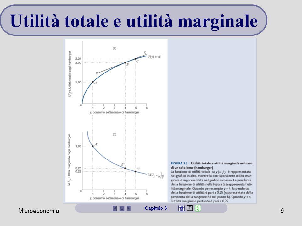 Utilità totale e utilità marginale