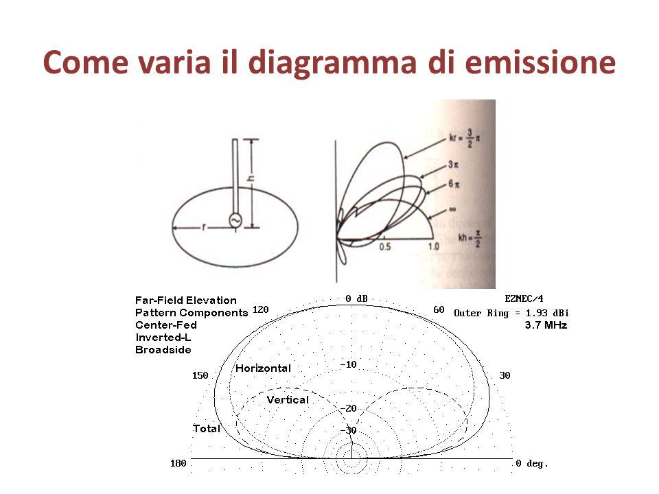 Come varia il diagramma di emissione