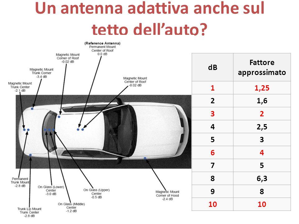Un antenna adattiva anche sul tetto dell'auto