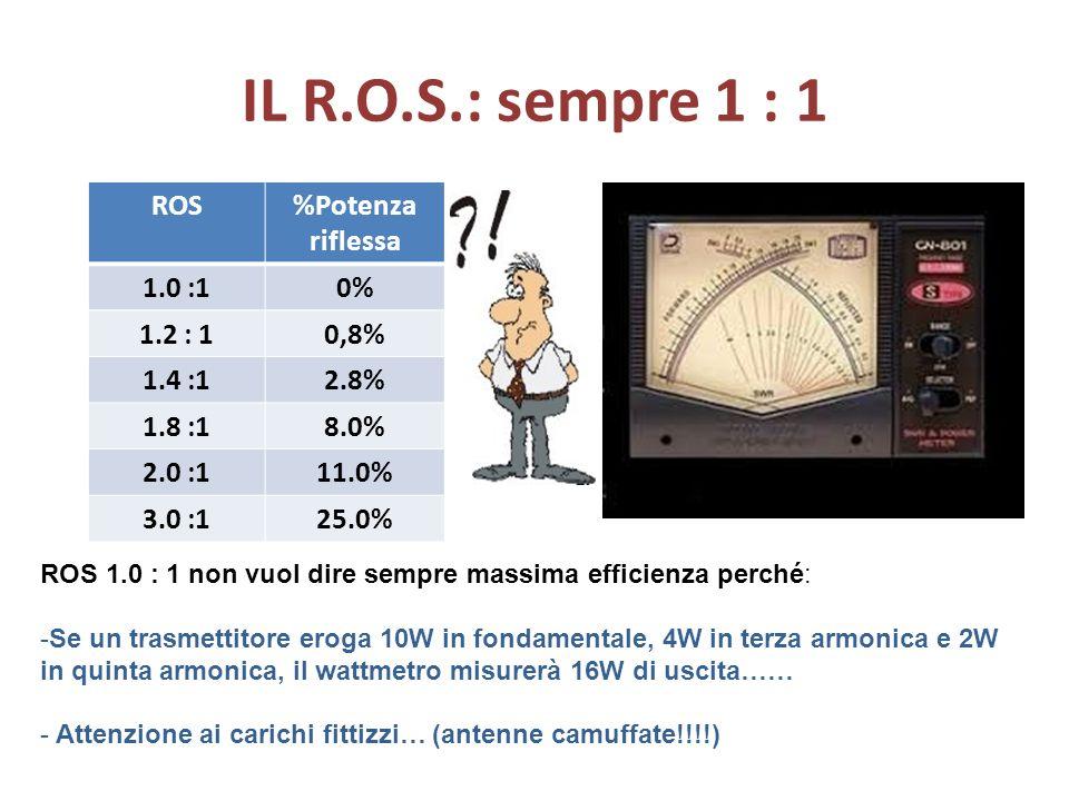 IL R.O.S.: sempre 1 : 1 ROS %Potenza riflessa 1.0 :1 0% 1.2 : 1 0,8%