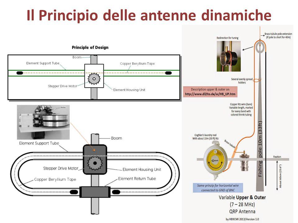 Il Principio delle antenne dinamiche
