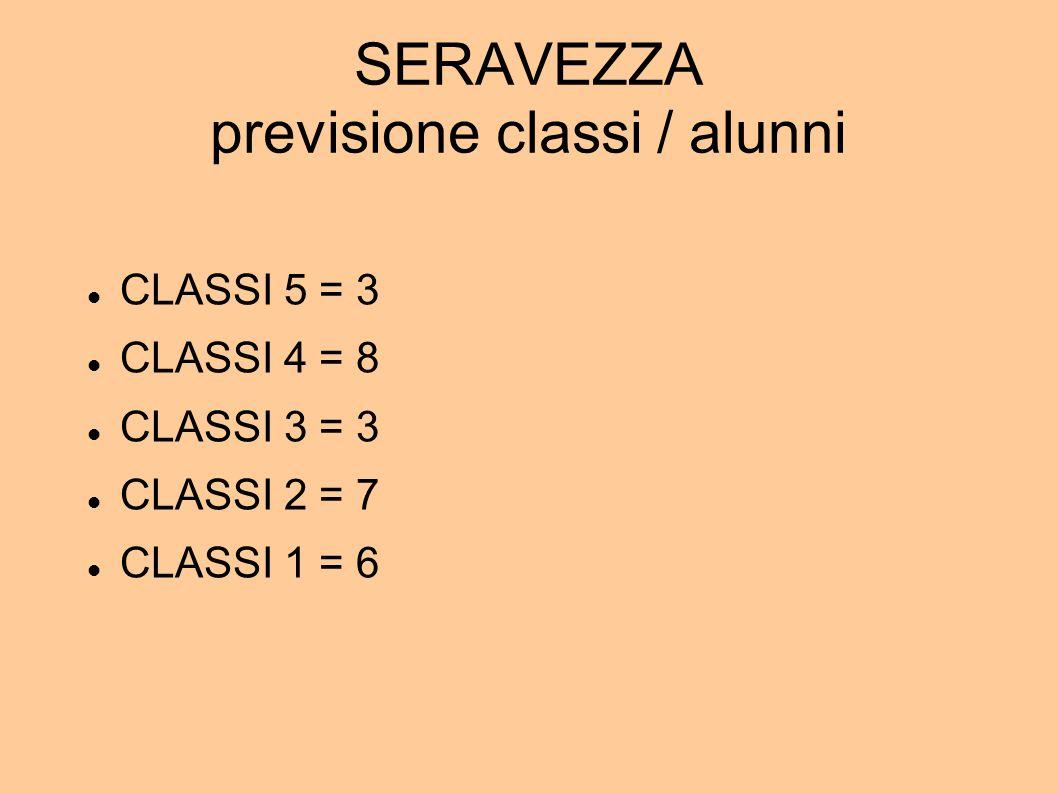 SERAVEZZA previsione classi / alunni