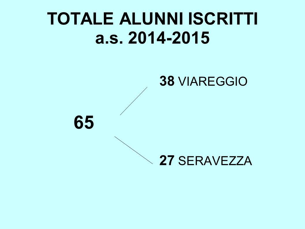 TOTALE ALUNNI ISCRITTI a.s. 2014-2015