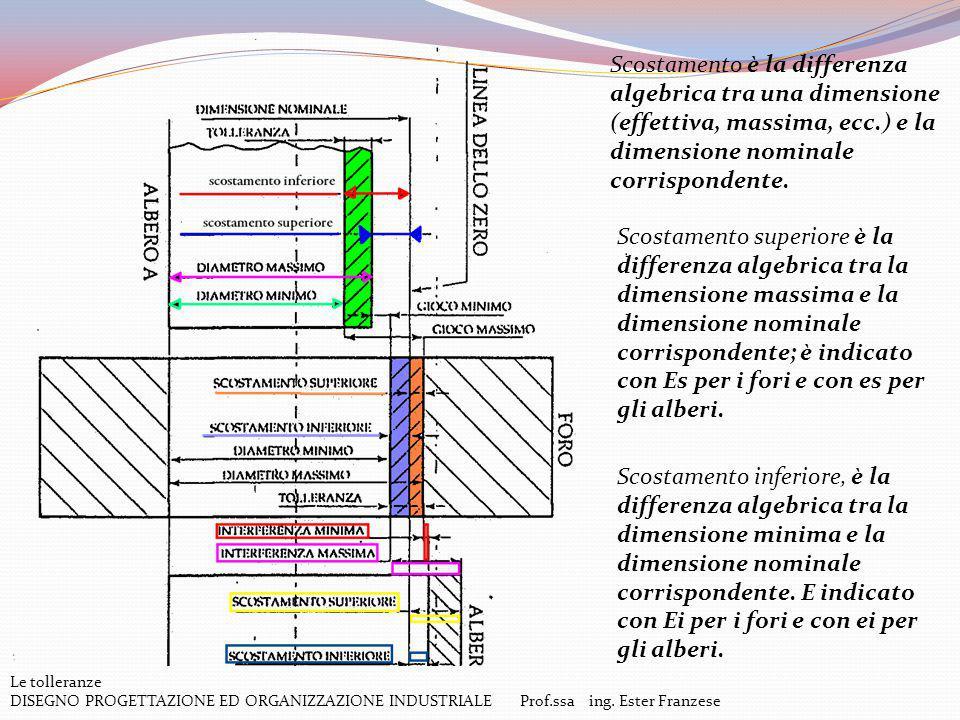 Scostamento è la differenza algebrica tra una dimensione (effettiva, massima, ecc.) e la dimensione nominale corrispondente.