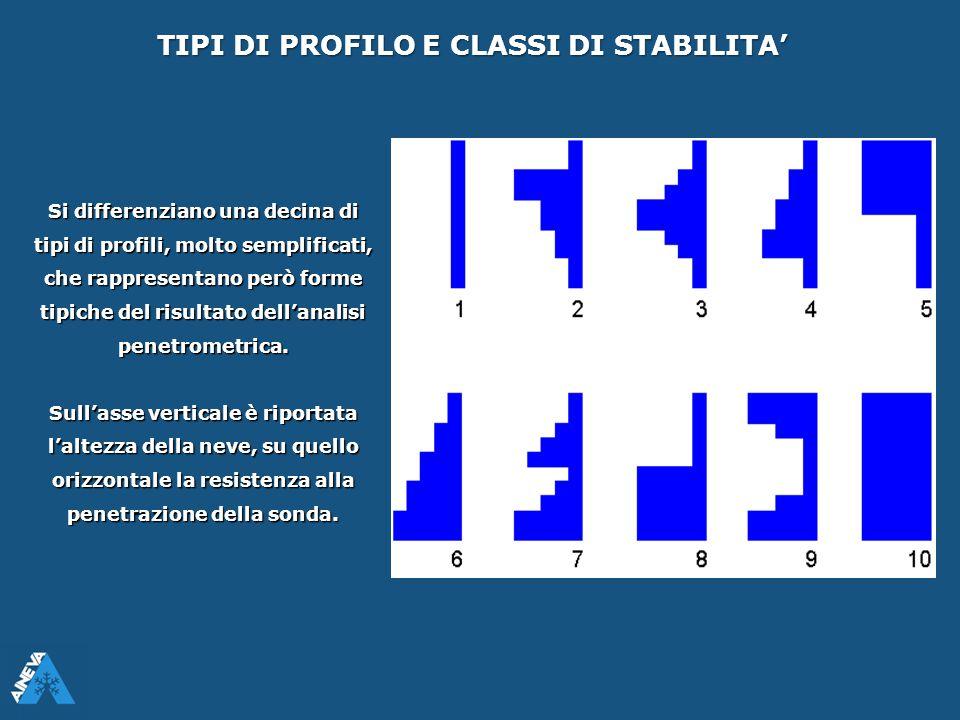 TIPI DI PROFILO E CLASSI DI STABILITA'