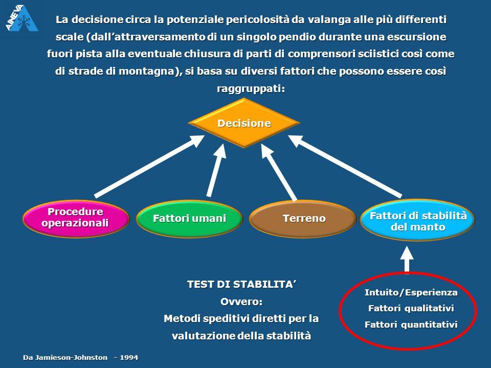 Procedure operazionali Fattori umani Terreno Fattori di stabilità