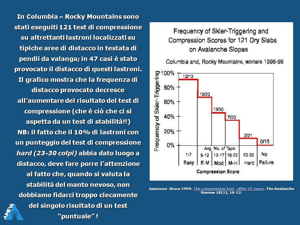 In Columbia – Rocky Mountains sono stati eseguiti 121 test di compressione su altrettanti lastroni localizzati su tipiche aree di distacco in testata di pendii da valanga; in 47 casi è stato provocato il distacco di questi lastroni.