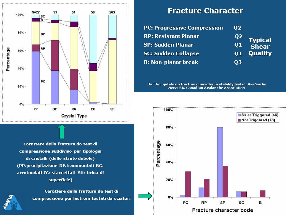Fracture Character Typical Shear Quality