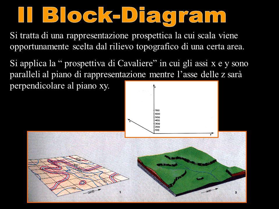 Il Block-Diagram Si tratta di una rappresentazione prospettica la cui scala viene opportunamente scelta dal rilievo topografico di una certa area.