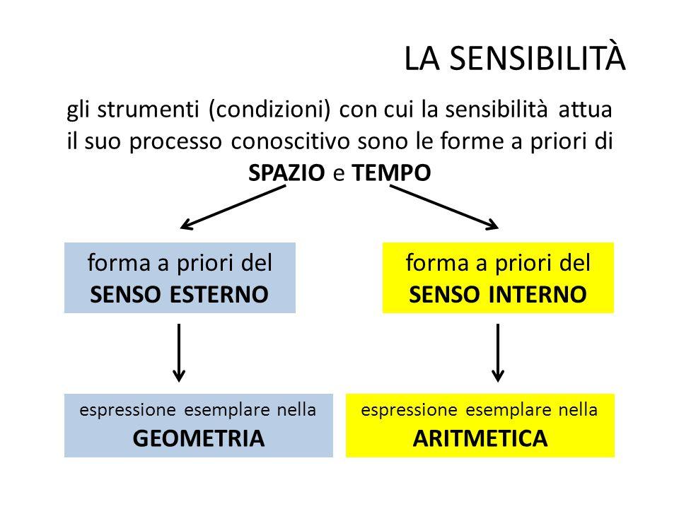 LA SENSIBILITÀ gli strumenti (condizioni) con cui la sensibilità attua il suo processo conoscitivo sono le forme a priori di.
