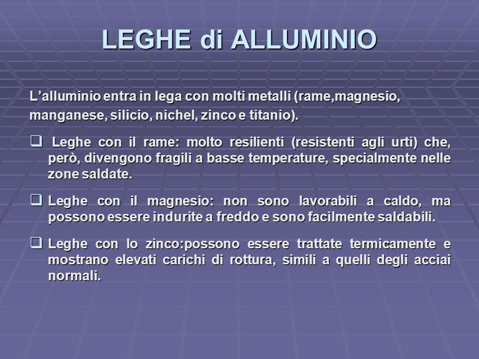 LEGHE di ALLUMINIO L'alluminio entra in lega con molti metalli (rame,magnesio, manganese, silicio, nichel, zinco e titanio).