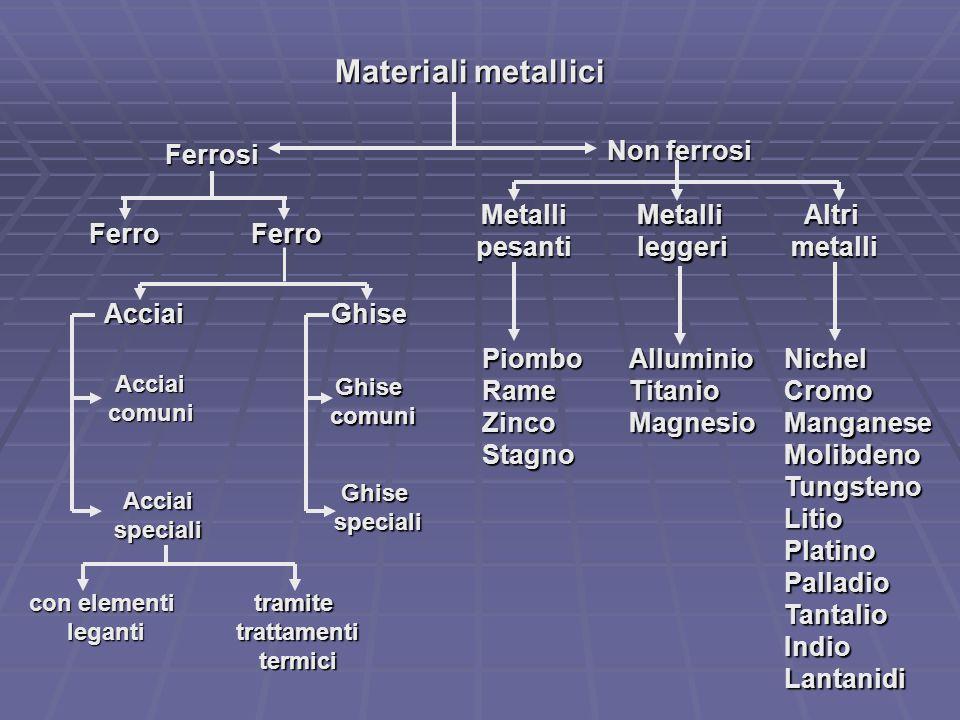 Materiali metallici Ferrosi Non ferrosi Metalli pesanti Metalli