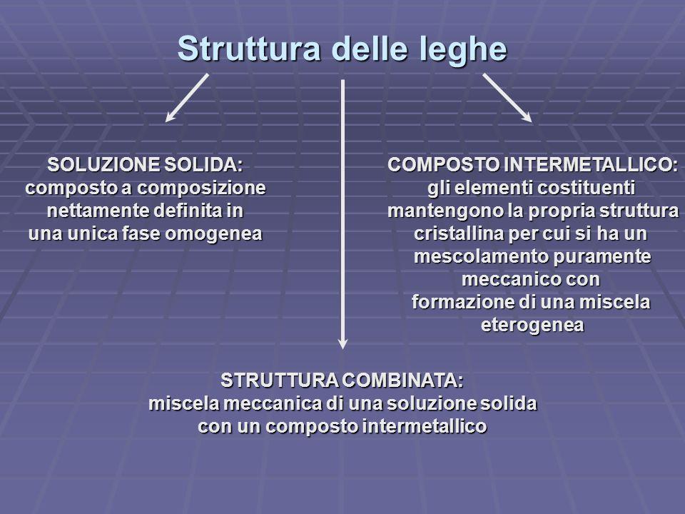 Struttura delle leghe SOLUZIONE SOLIDA: composto a composizione