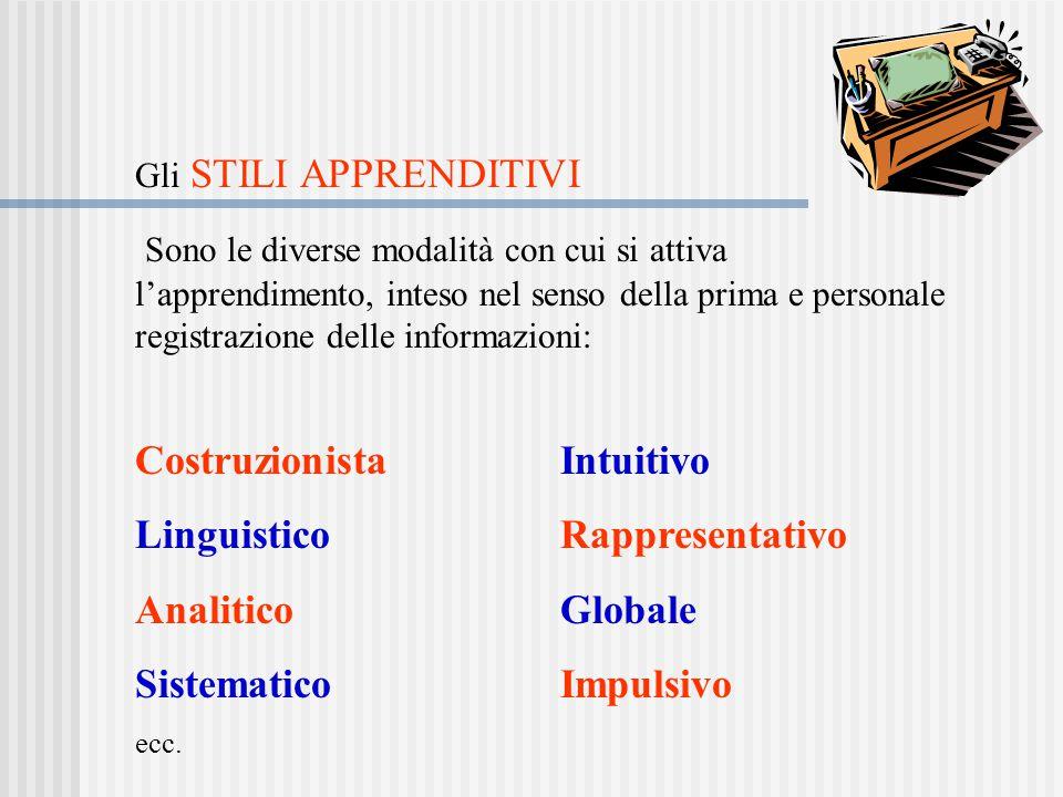 Costruzionista Intuitivo Linguistico Rappresentativo Analitico Globale
