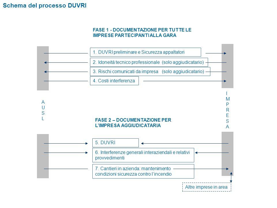 Schema del processo DUVRI