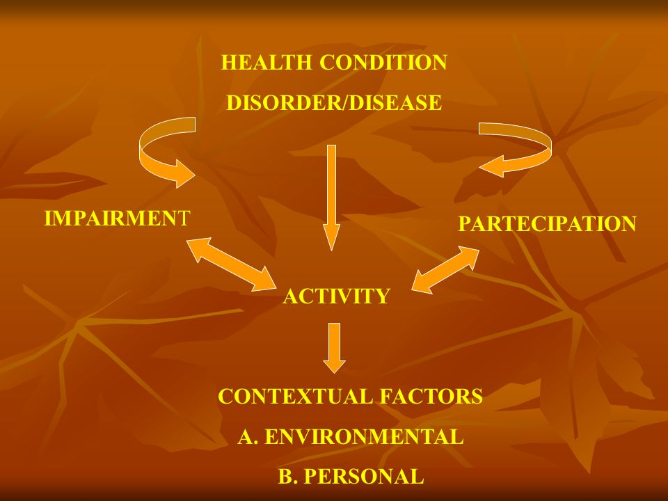 HEALTH CONDITION DISORDER/DISEASE. IMPAIRMENT. PARTECIPATION. ACTIVITY. CONTEXTUAL FACTORS. A. ENVIRONMENTAL.