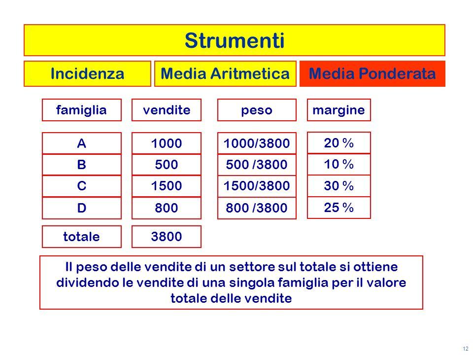 Strumenti Incidenza Media Aritmetica Media Ponderata famiglia vendite