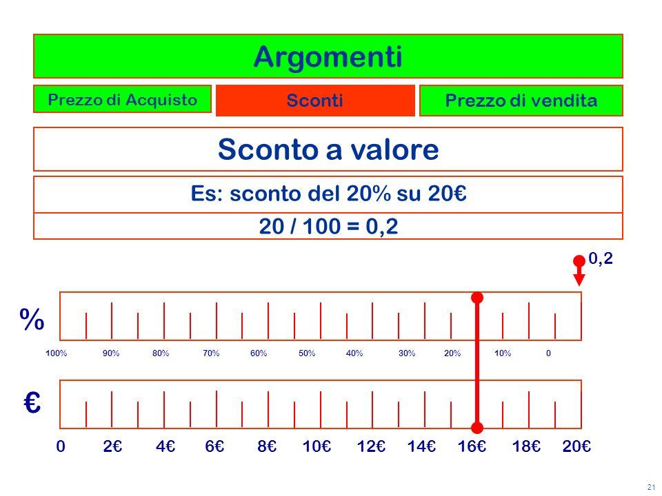 Argomenti Sconto a valore % € Es: sconto del 20% su 20€ 20 / 100 = 0,2