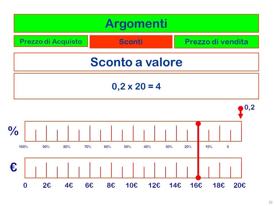 Argomenti Sconto a valore % € 0,2 x 20 = 4 Sconti Prezzo di vendita