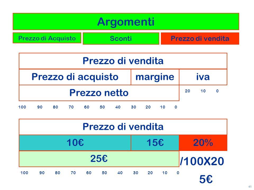 Argomenti /100X20 5€ Prezzo di vendita Prezzo di acquisto margine iva