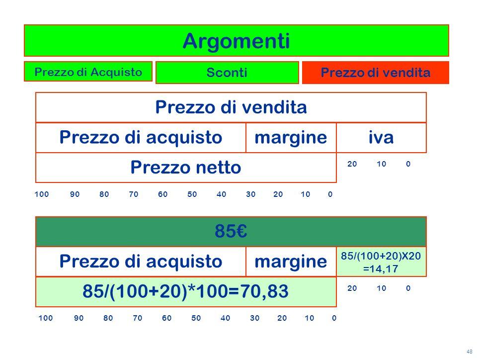 Argomenti Prezzo di vendita Prezzo di acquisto margine iva