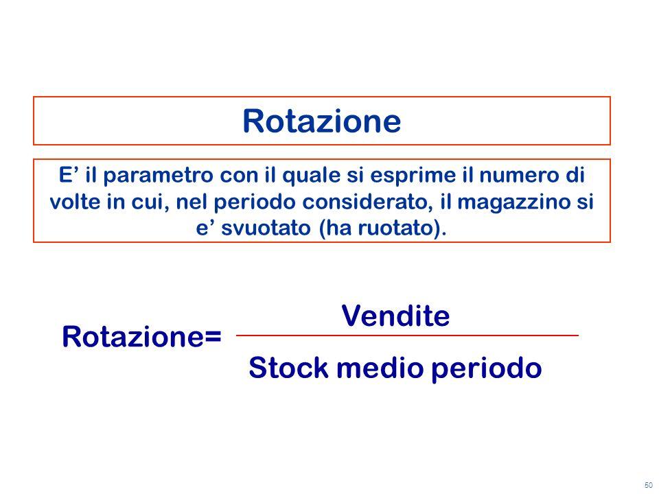 Rotazione Vendite Rotazione= Stock medio periodo