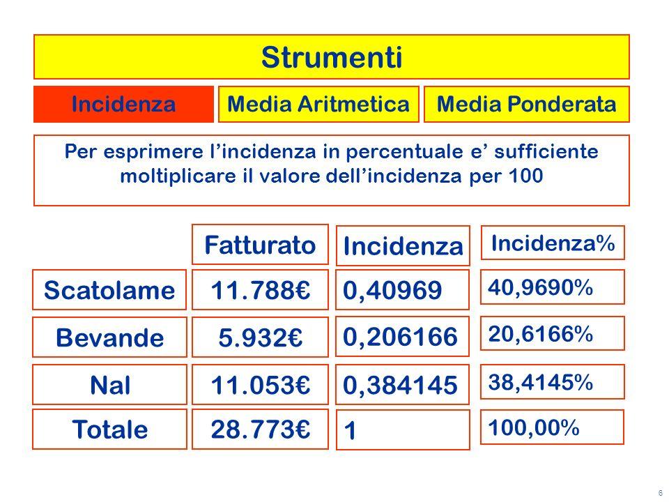 Strumenti Fatturato Incidenza Scatolame 11.788€ 0,40969 Bevande 5.932€