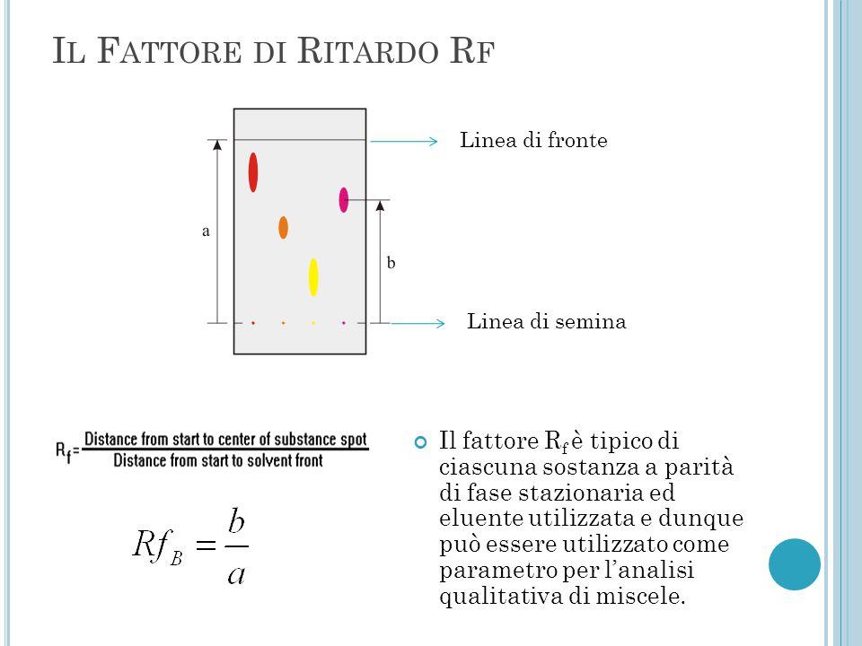 Il Fattore di Ritardo Rf