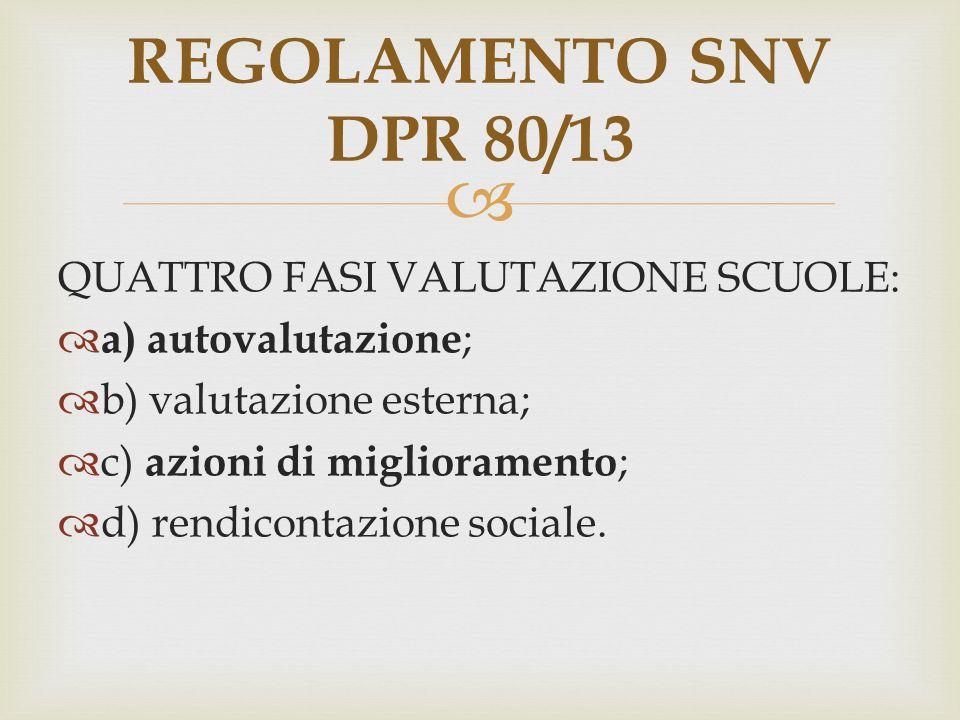REGOLAMENTO SNV DPR 80/13 QUATTRO FASI VALUTAZIONE SCUOLE: