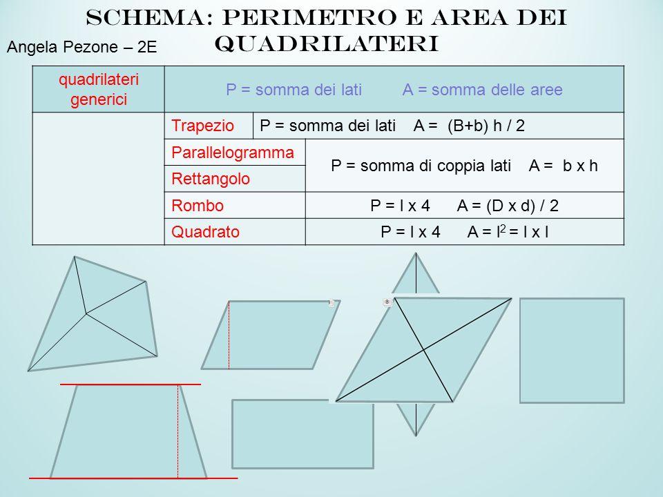 Schema: perimetro e area dei quadrilateri