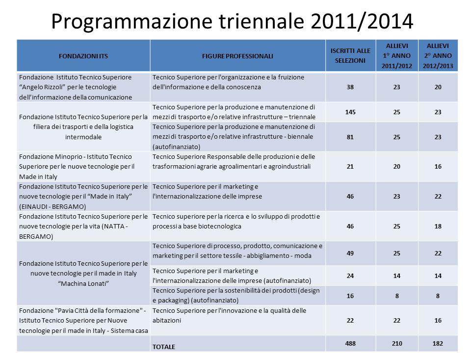 Programmazione triennale 2011/2014