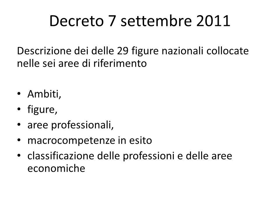 Decreto 7 settembre 2011 Descrizione dei delle 29 figure nazionali collocate nelle sei aree di riferimento.