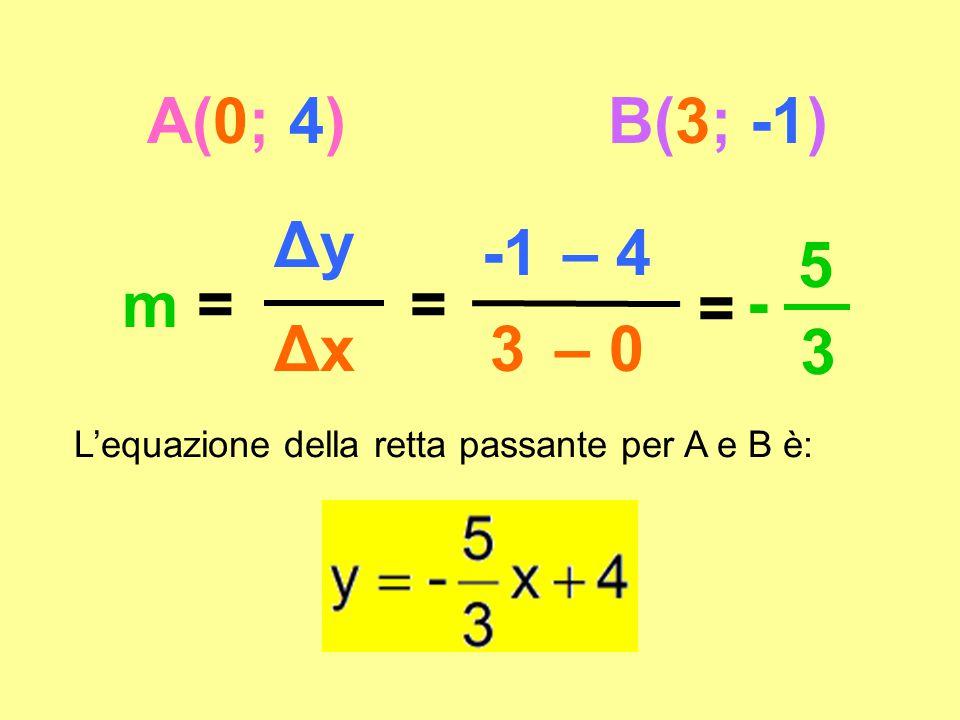 A(0; 4) B(3; -1) Δy -1 – 4 5 m = = = - Δx 3 – 0 3