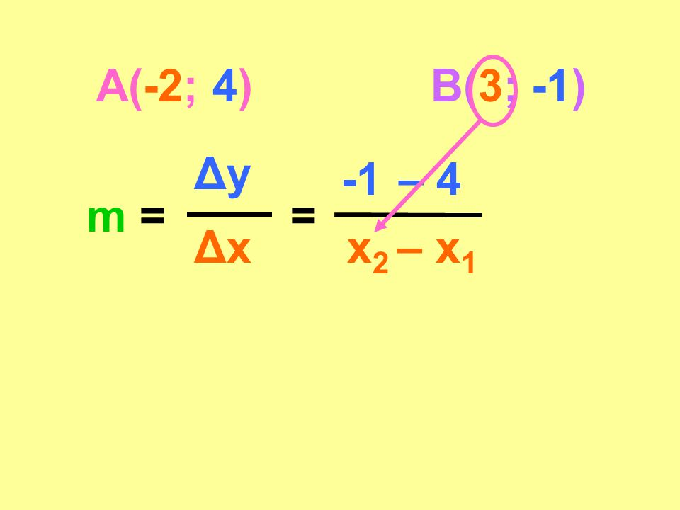 A(-2; 4) B(3; -1) Δy -1 – 4 m = = Δx x2 – x1