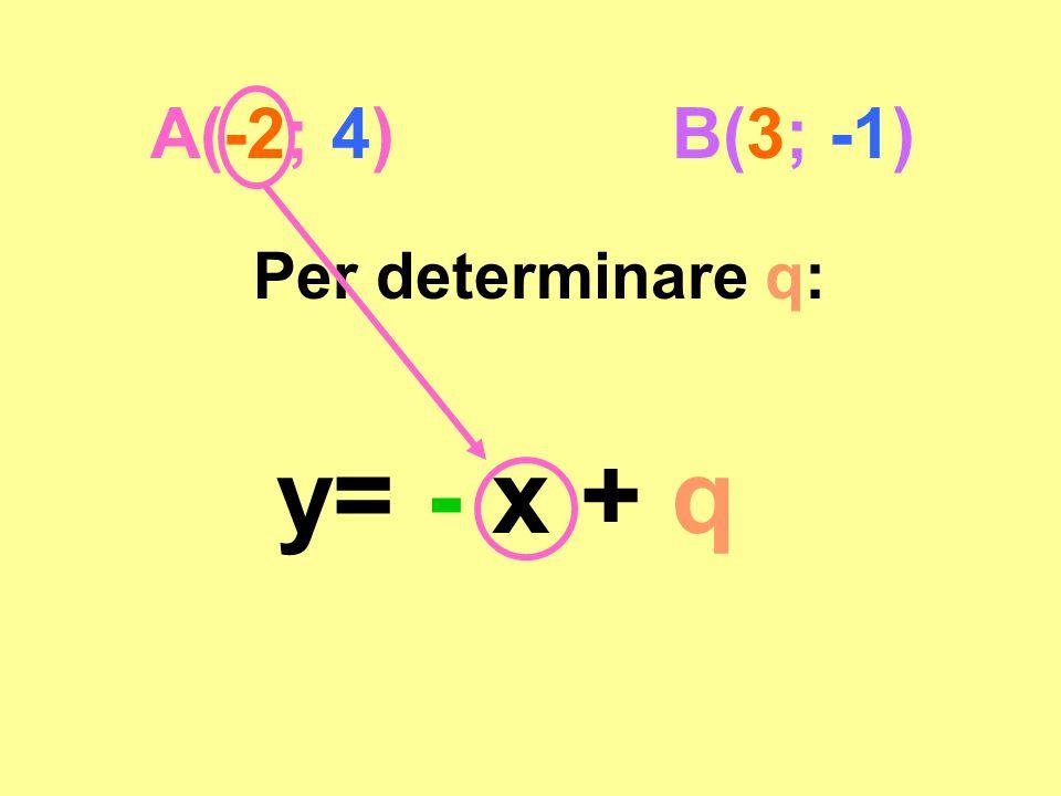 A(-2; 4) B(3; -1) Per determinare q: y= - x + q