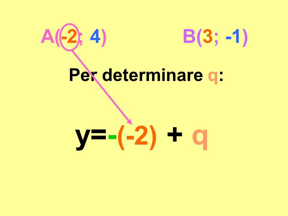 A(-2; 4) B(3; -1) Per determinare q: y=-(-2) + q