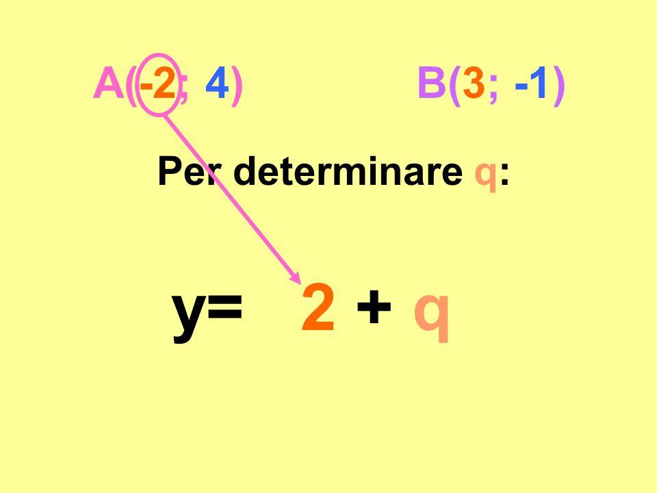 A(-2; 4) B(3; -1) Per determinare q: y= 2 + q