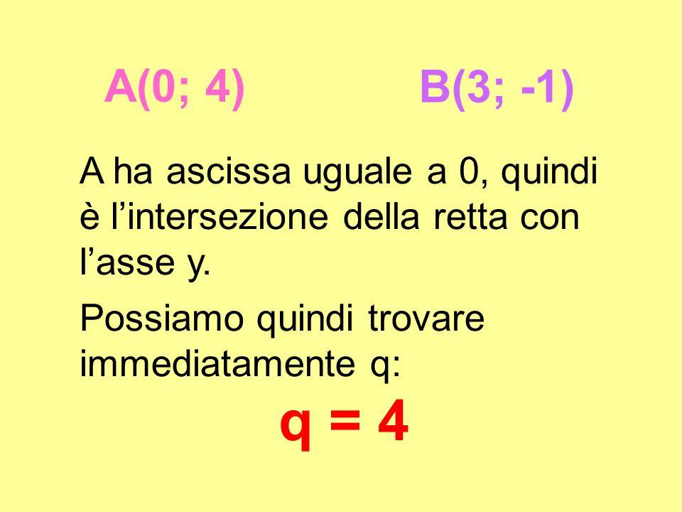 A(0; 4) B(3; -1) A ha ascissa uguale a 0, quindi è l'intersezione della retta con l'asse y. Possiamo quindi trovare immediatamente q: